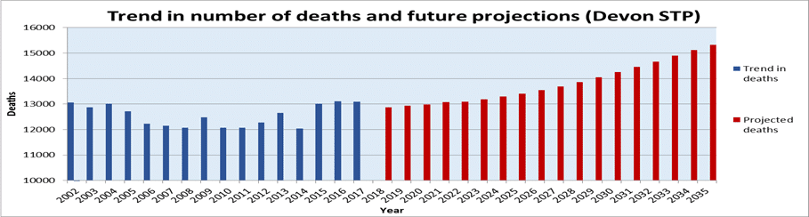 Trend in number of deaths and future projections in Devon. It can be seen that, after a period or relatively stable death rates these start to climb sharply over the next decade.