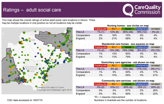 The map of Devon shows the proportion of regulated adult social care services in Devon rated Good or Outstanding is better than the comparator and national averages.
