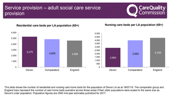 Service provision - adult social care service provision: Number of residential and nursing care home beds for the population of Devon local authority as at 18/07/19. As a comparison to England Devon has 5275 and England has 4599 average. Nursing care beds for Devon 2863 and England average 4336. The Devon County Council area has more residential beds, fewer nursing beds, and fewer beds overall relative to population than both comparator and national averages. It also experienced a decline of -2% in residential beds and -1.6% in nursing beds.