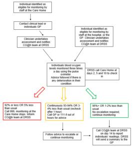 A flowchart showing steps describes on the page.