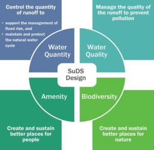 4 pillars of SuDS design