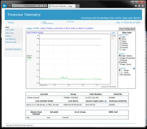 A screenshot of River level gauge information accessible via website.