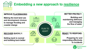 Embedding a new approach to resilience. Plan to adapt has 4 areas: 1. Improve placemaking: making the best land use and development choices to manage flooding and coastal change. 2: Better protect: building and maintaining defences and managing the flow of water. 3. Ready to respond: Preparing for and responding effectively to incidents. 4. Recover quickly: getting back to normal and building back better. Diagram from the Environment Agency.