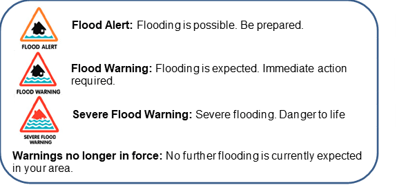 A infographic showing the different levels of flood warning.