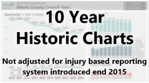 View 10 Historic charts data of road casualties by injury severity