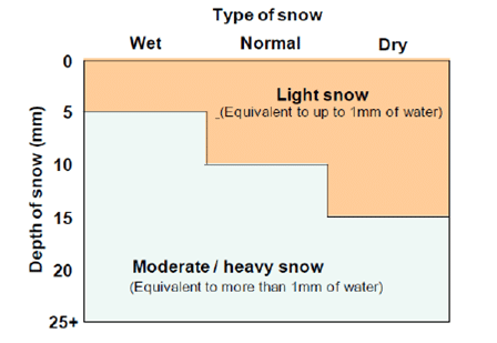 Guidance on snow clearing