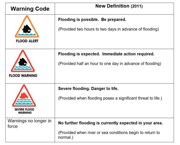 Image of flood watch symbols and definitions used by the Environment Agency
