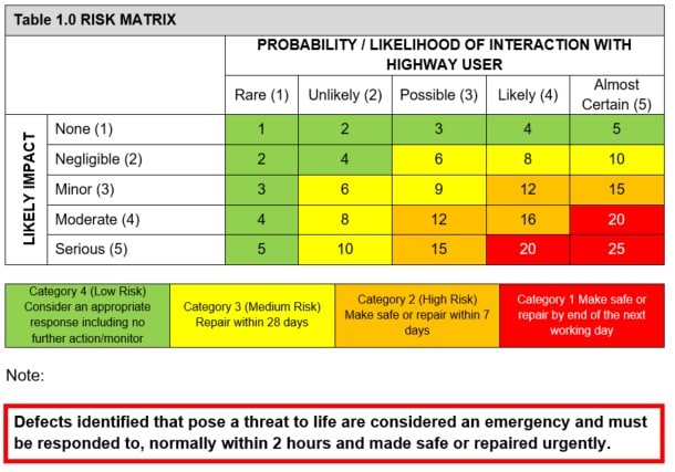 Risk matrix table and response categories