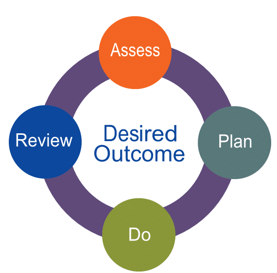 a circle showing assess, plan, do, review