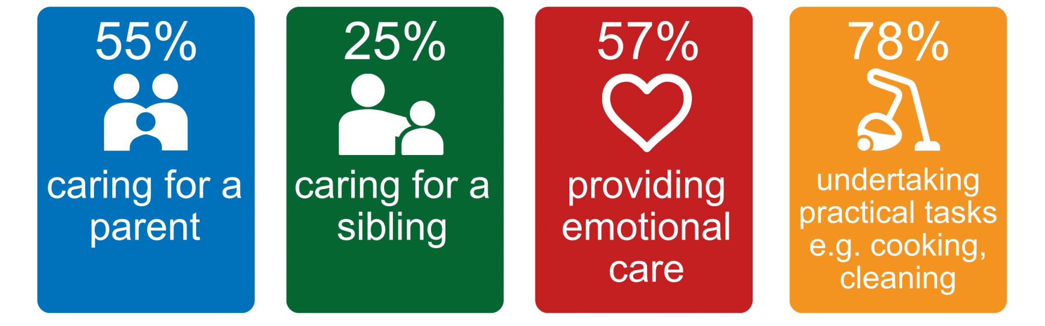 55% care for a parent, 25% care for a sibling, 57% provide emotional care, 78% do practical tasks like cooking and cleaning