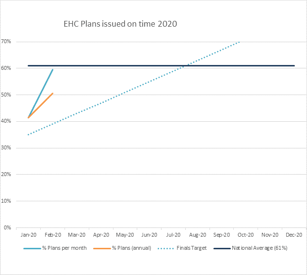 Chart illustrating the number of plans issued on time