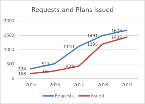 A chart illustrating the number of plans requested and the number issued