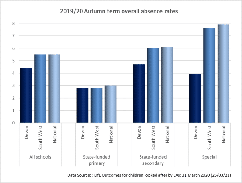 graph showing 2019-20 autumn term overall absence rates
