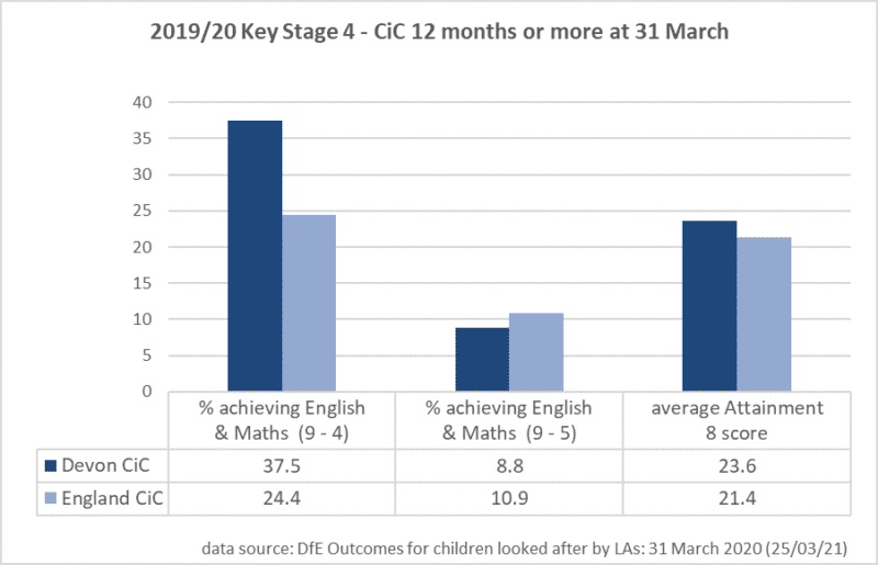 Bar chart showing the 2019 - 20 Key stafe 4 - CiC 12 months or more at 31 March