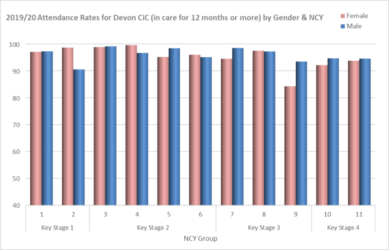 Bar chart showing 2019 -20 attendance rates for Devon CiC in care for 12 months or more
