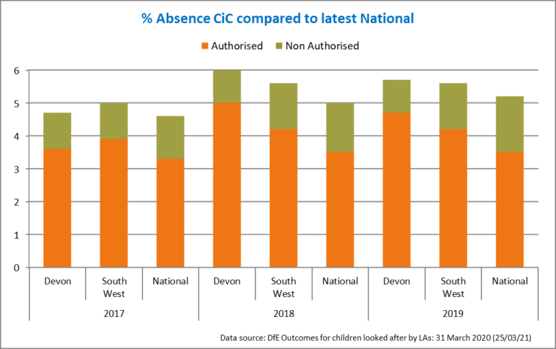 barchart showing percentage of absence Cic compared to latest national