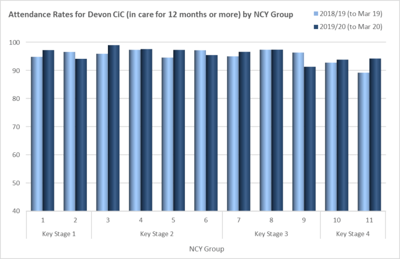 graph showing attendance rates for Devon CiC (in care for 12 months or more) by NCY group