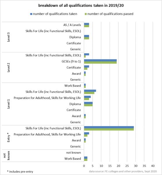 Bar chart showing breakdown of all qualifications taken in 2019/20