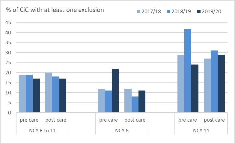 Bar chart showing percentage of CiC with at least one exclusion