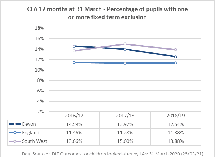 Line chart showing the CLA 12 months at 31 March - Percentage of pupils with one or more fixed term exclusion