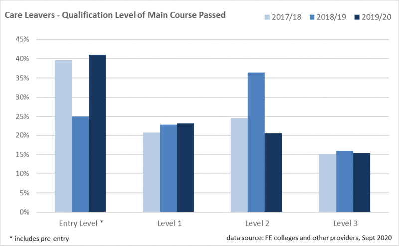 Bar chart showing care leavers - qualification level of main course passed