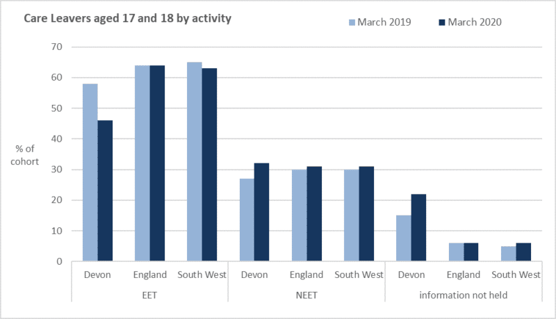 Bar chart showing Care Leavers aged 17 and 18 by activity