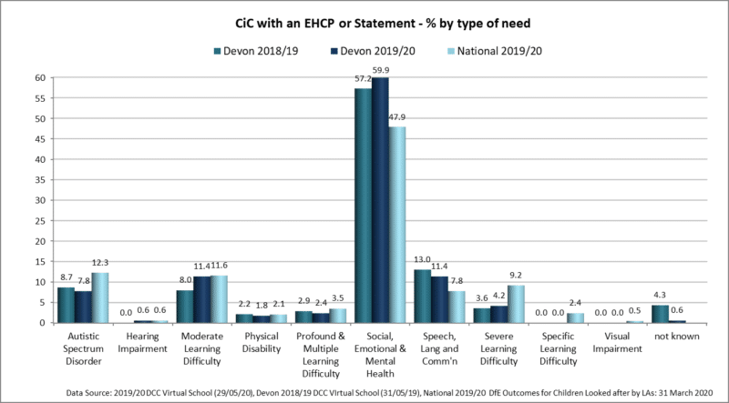 Bar chart showing CiC with an EHCP or statement % by type of need