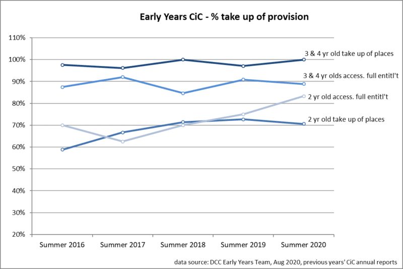 Line chart showing Early Years CiC - percentage take up of provision