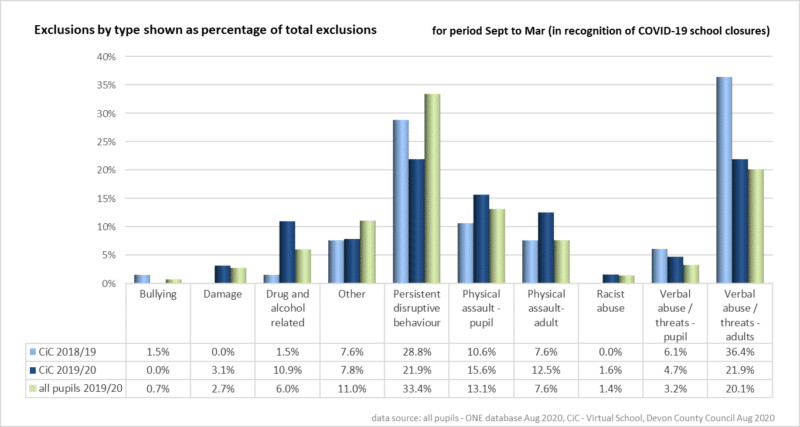 Bar charts showing Exclusions for period September to March (in recognition of COVID-19 school closures)