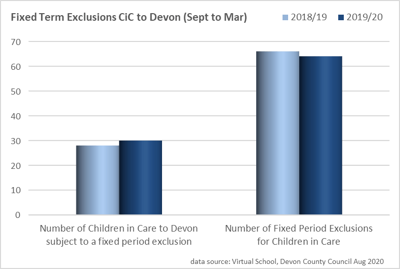 Bar chart showing the fixed Term Exclusions Children in Care to Devon (Sept to Mar)