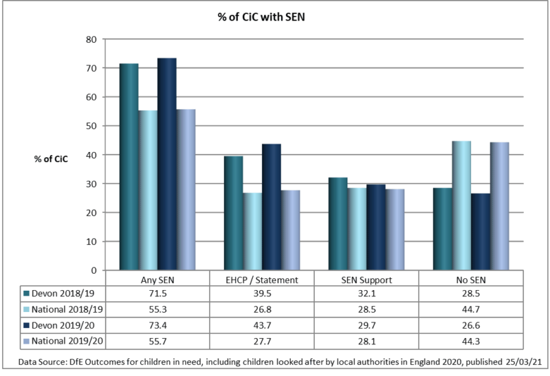 Bar graph showing the National CiC figures to Devons CiC figures