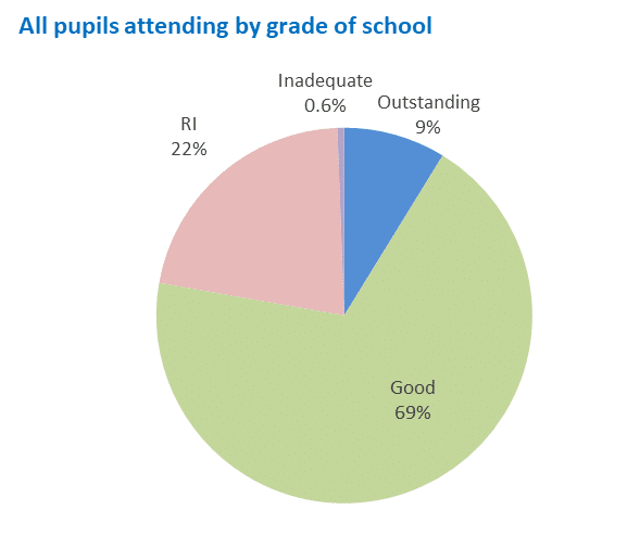 Pie chart showing all pupils attending by grade of school