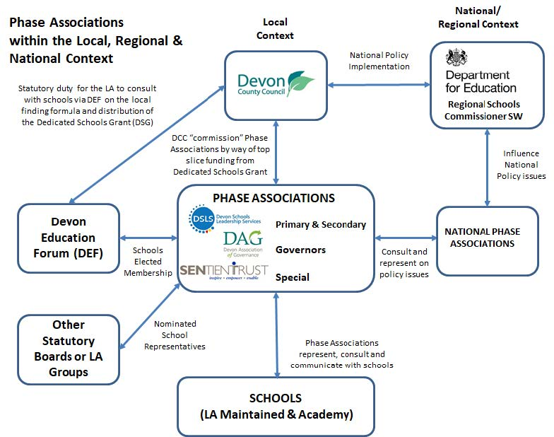 Diagram illustrating the role and scope of the Phase Associations within the local and national context