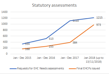 Graph showing data from the table, showing an increase in EHC Needs Assessments and plans